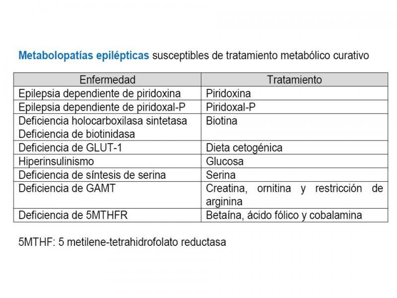 http://neuropedwikia.es/sites/default/files/imagecache/ancho800/wysiwyg_imageupload/metabolopatias_epilepticas_susceptibles_de_tratamiento_metabolico_curativo.jpg